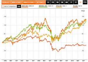 Porovnání vývoje tří hlavních burzovních indexů v Latinské Americe (Brazílie: oranžová, Mexiko: zelená, Chile: žlutá) a českého indexu PX (červená co končí pod nulou)